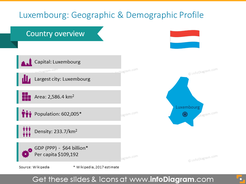 Luxembourg geographic and demographic profile