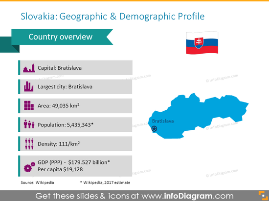 Slovakia geographic and demographic profile