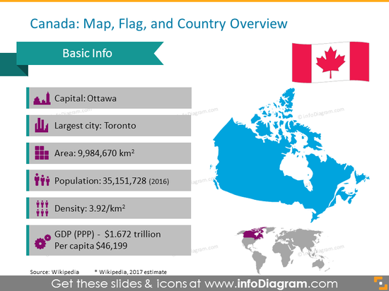 Canada Overview: capital, largest city, area, population, density and GDP