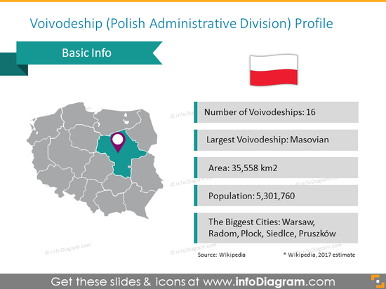 Voivodeship profile on the polish map divided into regions