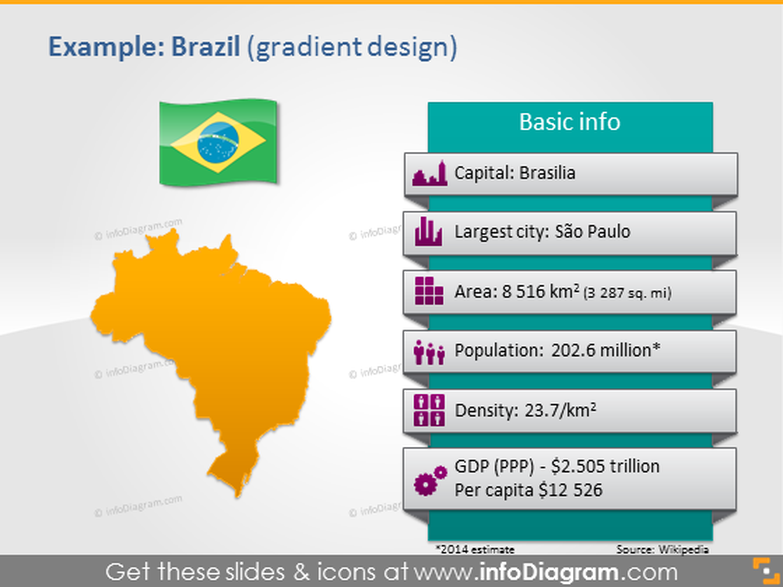 Brazil PowerPoint Map Flag Demographic Area Population data