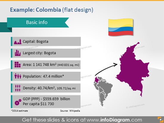 Colombia PPT Map Flag Statistics data South America