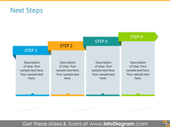 Staircase diagram for implementation plan with steps