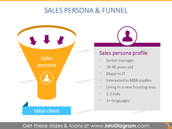 Sales persona and funnel