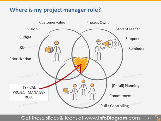 Scrum Project Manager Role