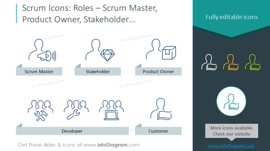 Main scrum roles: scrum master,  product owner, stakeholder