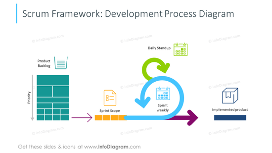 Example of the scrum framework slide illustrated with icons