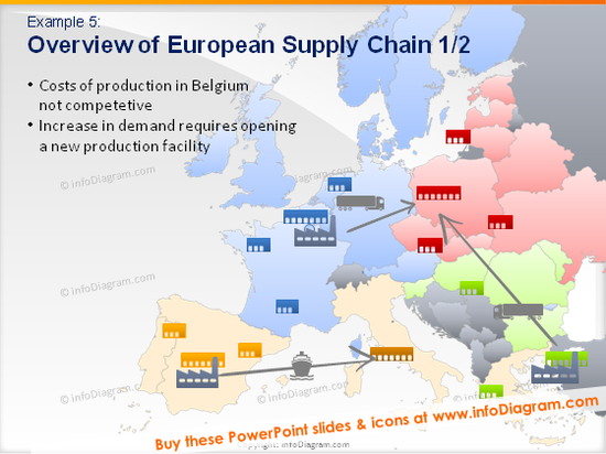 european supply chain production cost new facility diagram powerpoint