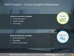Analysis of strengths and weaknesses illustrated with two circles