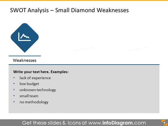 Analysis of weaknesses illustrated with small diamond