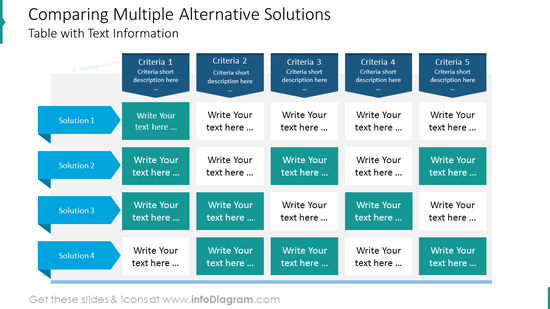 Alternative solutions comparison table with text information