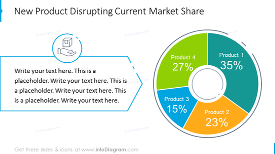 New product disrupting current market share pie chart