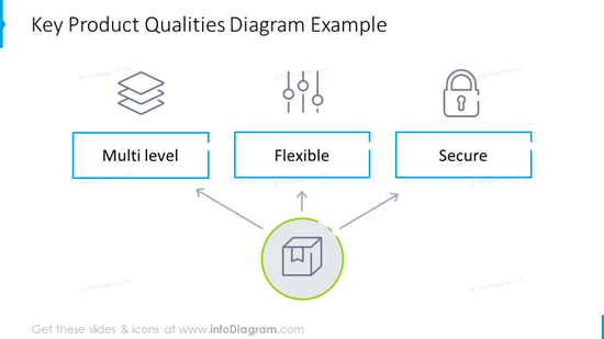 Product qualities diagram illustrated with simple outline diagram