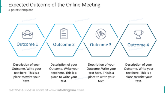 Expected outcome of the online meeting four points template