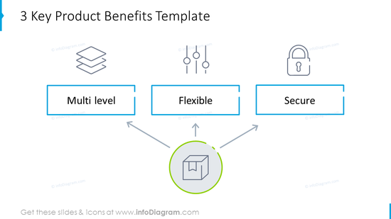 Key product benefits outline diagram with icons
