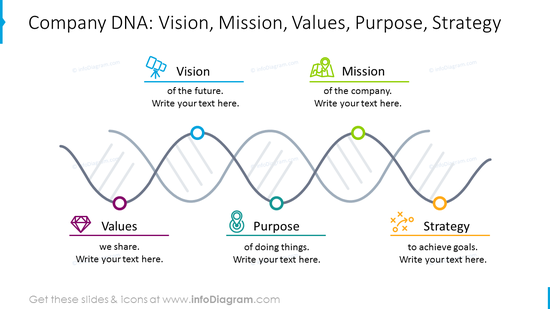 Company DNA shown with helix graphics