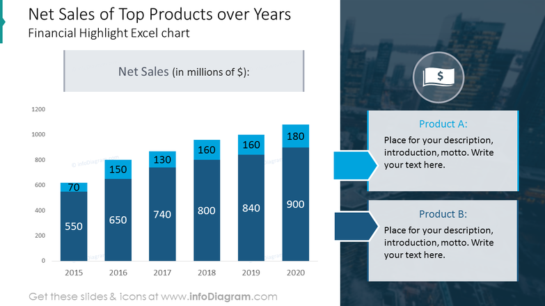 Top products over years bar chart with values on a picture background