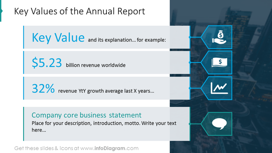 Key values of the annual report shown with list description and icons