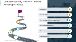 Company journey slide illustrated with the road graphics timeline and description