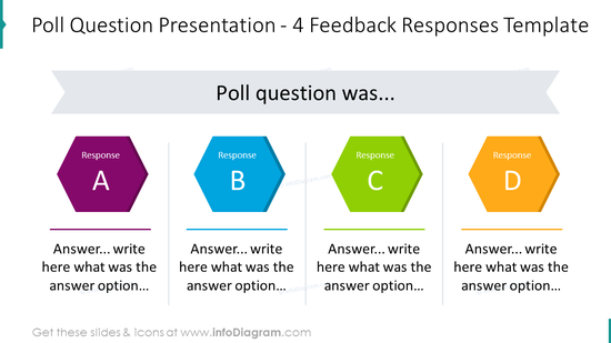 Poll question presentation with feedback responses placed in 4 columns