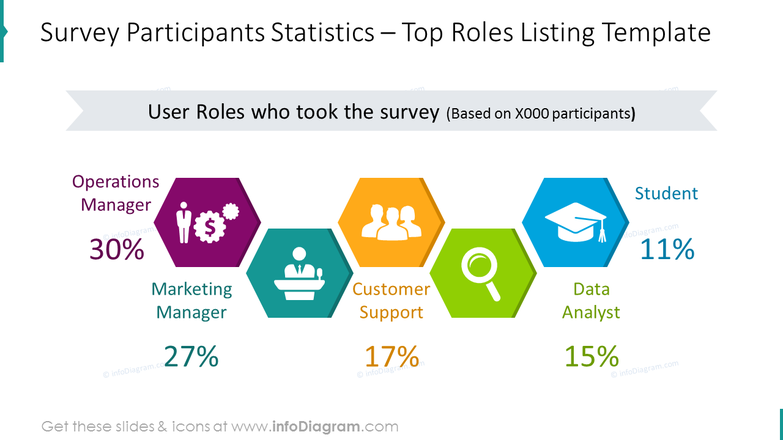 Survey participants in numbers: top roles listing template