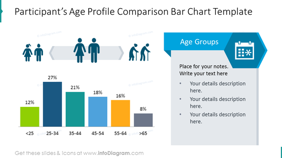 Participant's age profile illustrated with bar chart graphics
