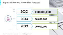 Three-year plan forecast for expected income