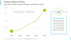 Traction metrics chart plotted on the graph