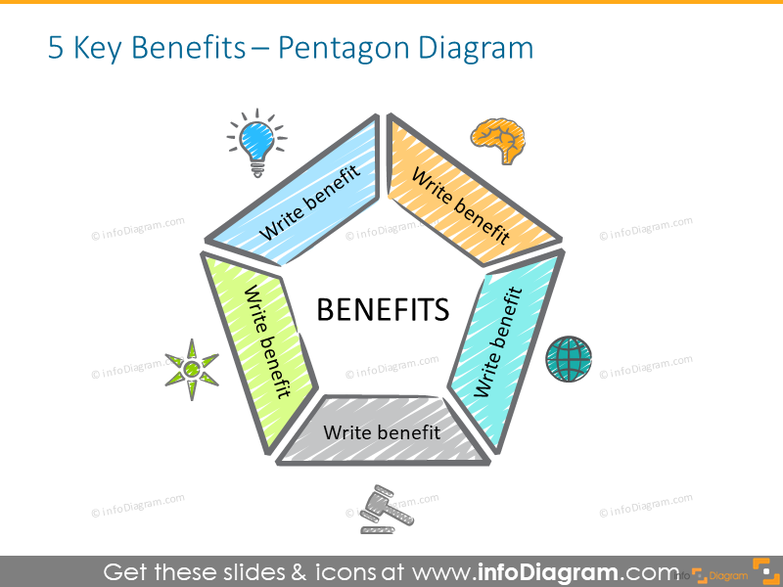 Pentagon diagram intended to show 5 key benefits