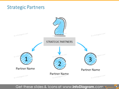 Strategic partners slide illustrated with diagram
