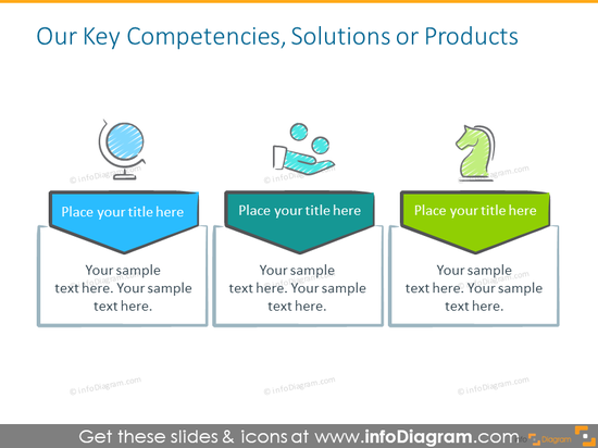 Example of key competencies, solution and products with description