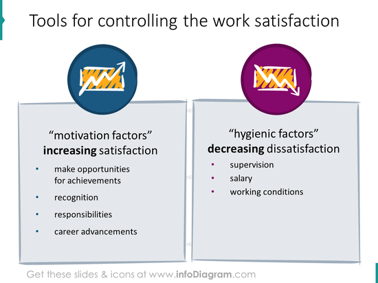 work satisfaction motivation tools icons ppt clipart