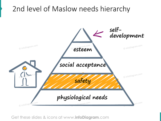 safety need maslow hierarchy scribble icons ppt clipart