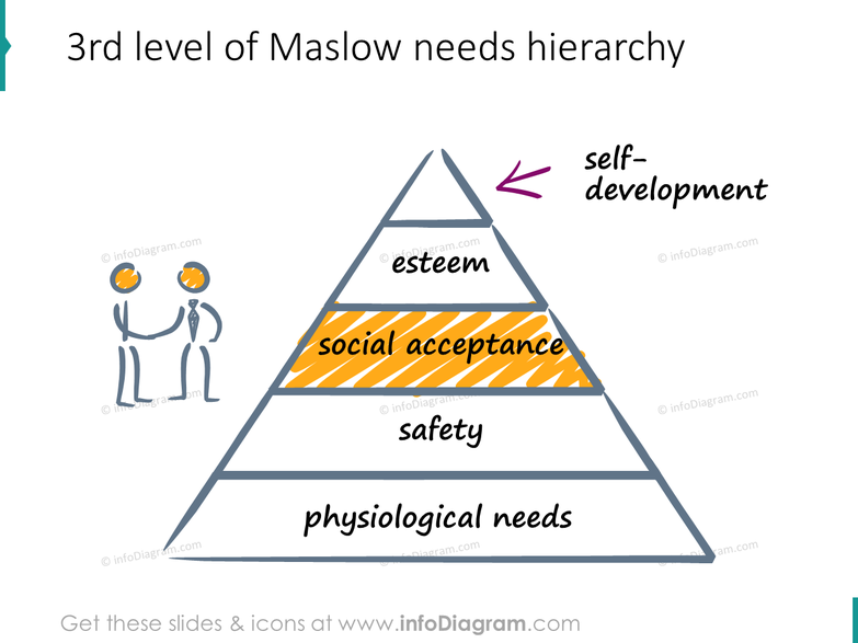 social acceptance need maslow hierarchy scribble icons ppt clipart