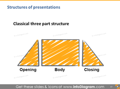 talk structure standard opening body closing hand drawing illustration slide