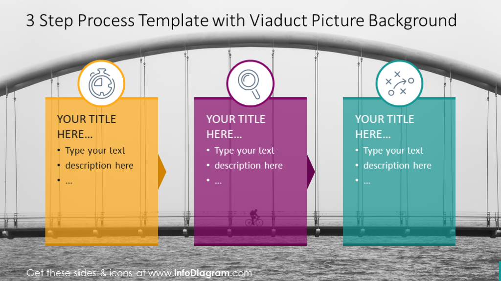 Three-step process with viaduct picture background and text description