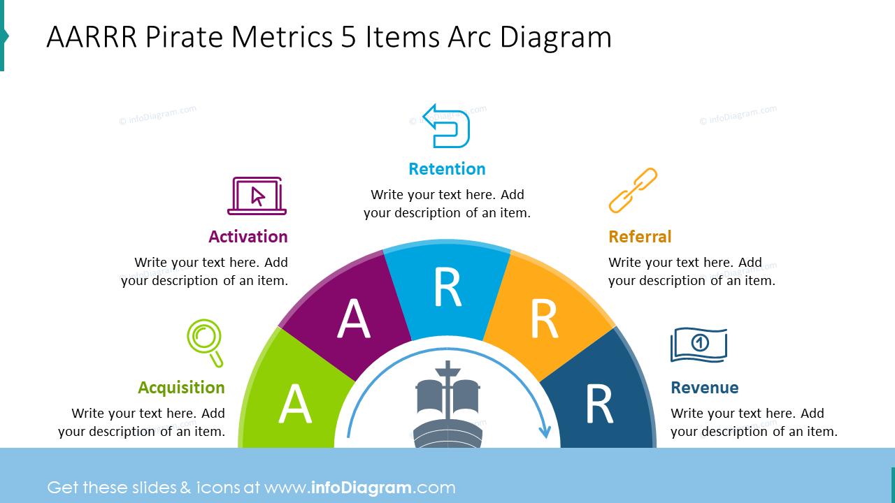 AARRR customer journey showed with steps diagram