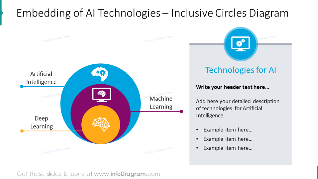 Embedding of artificial intelligence illustrated with circles diagram