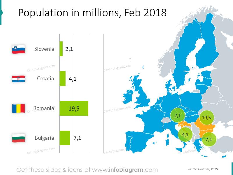 Population in millions graphics: Slovenia, Croatia, Romania, Bulgaria