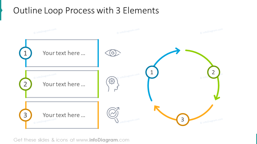 Outline loop process chart with 3 elements