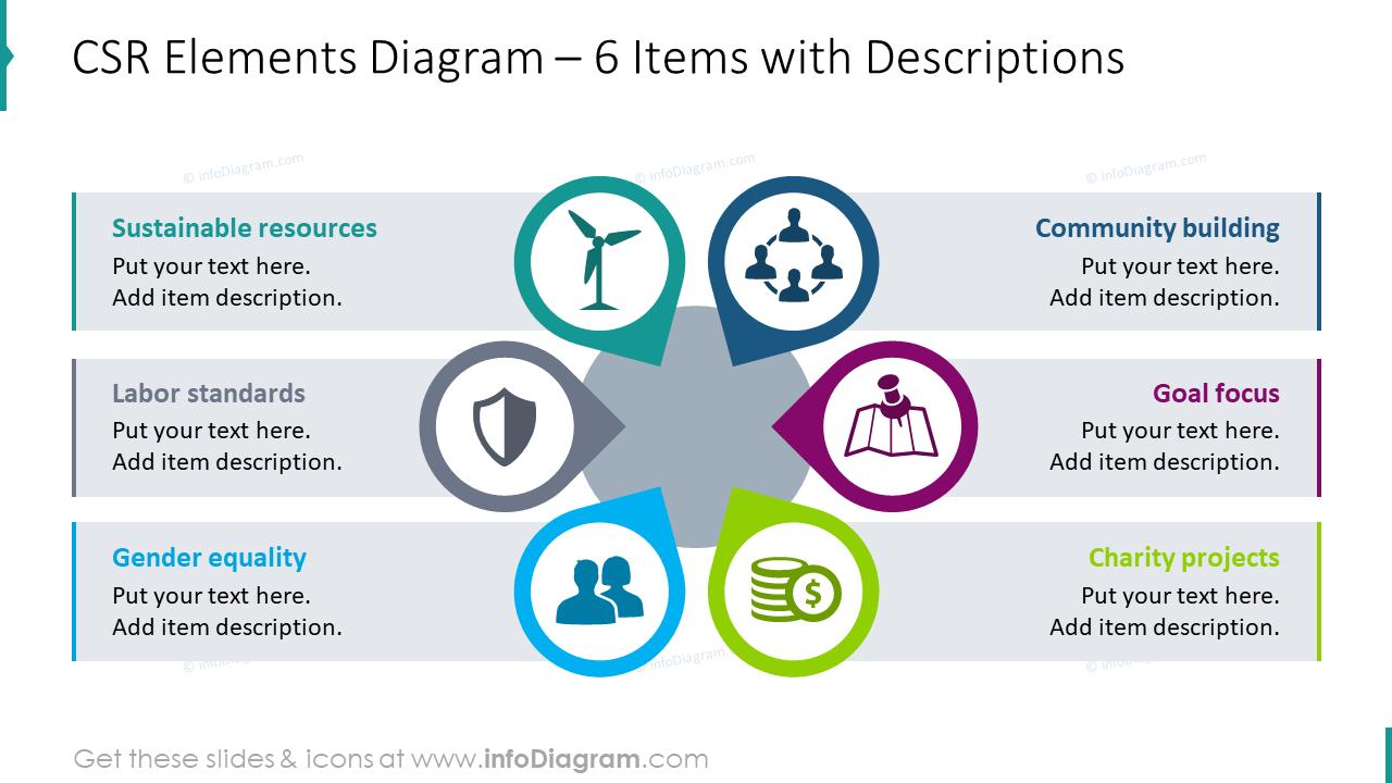 CSR elements diagram for six items with descriptions