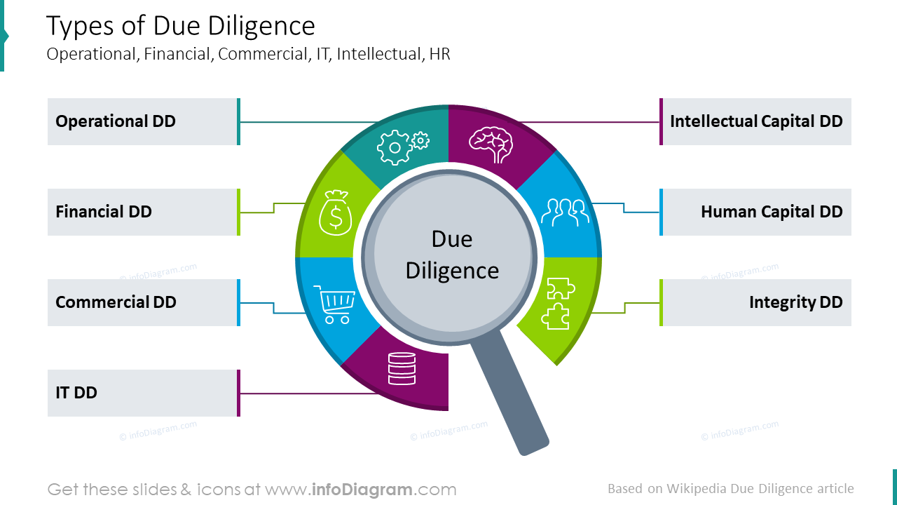 Types of due diligence diagram