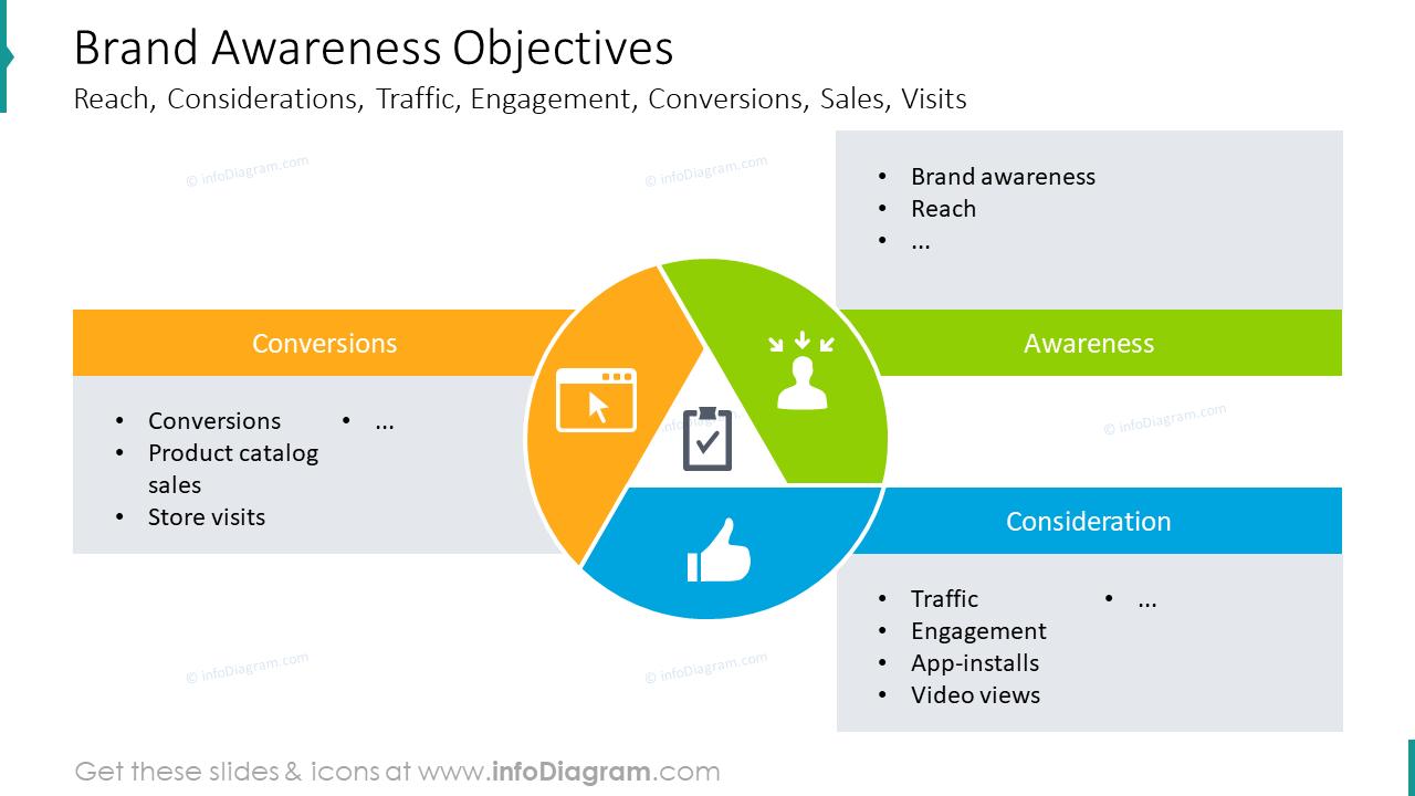 Brand awareness objectives slide