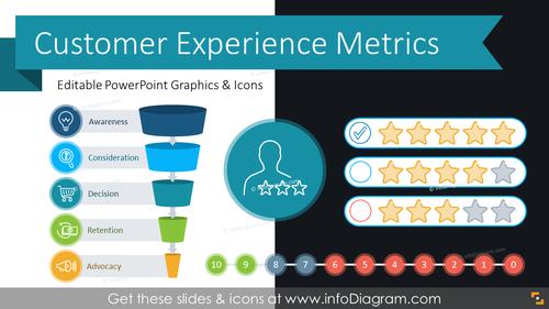 Customer Experience Metrics Diagrams (PPT Template)