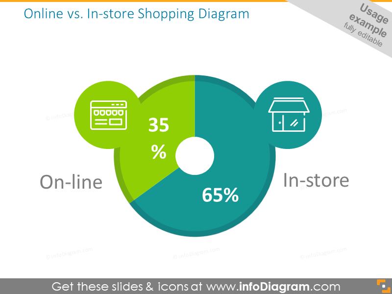 Online vs. In-store Shopping Diagram