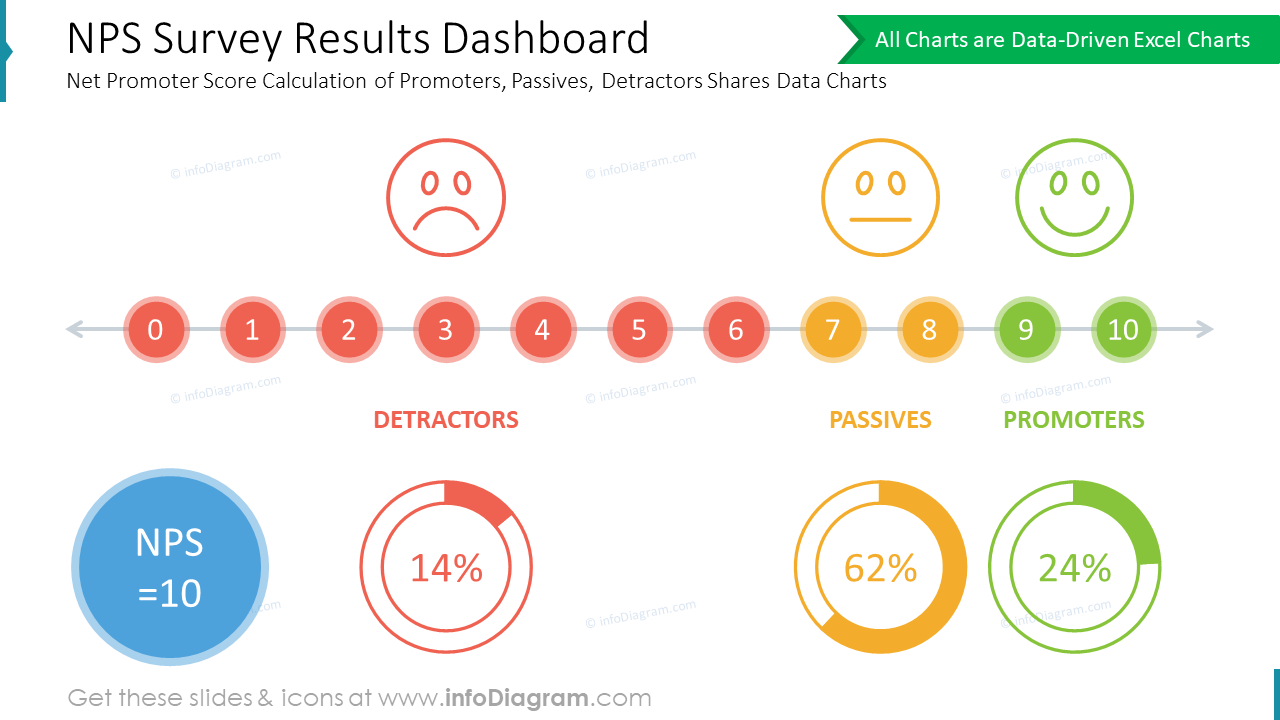 NPS Survey Results Dashboard: Net Promoter Score Calculation of Promoters, Passives, Detractors Shares Data Charts