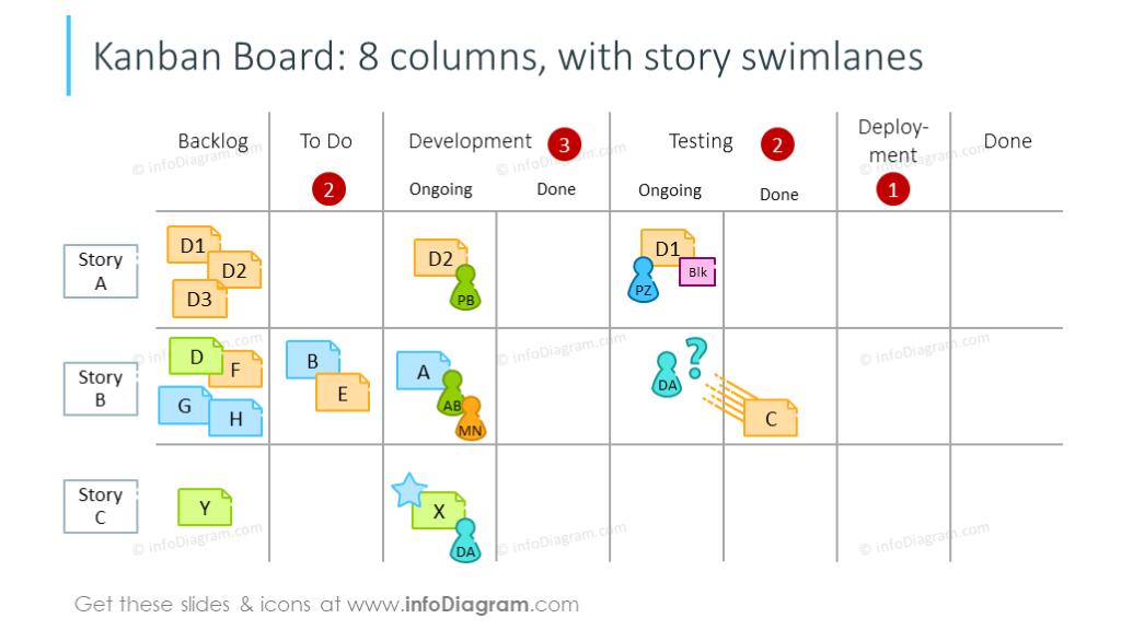 8 columns Kanban board with story swimlanes