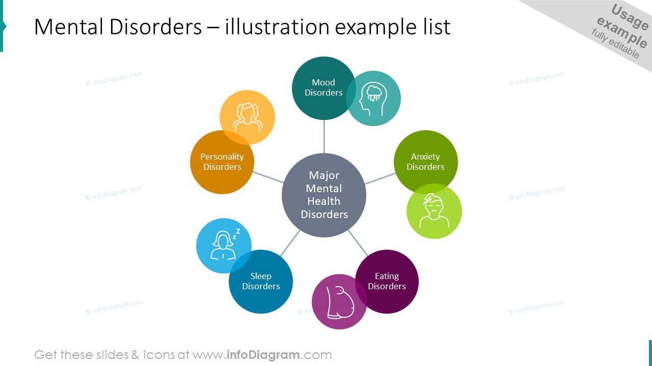 Mental disorders list