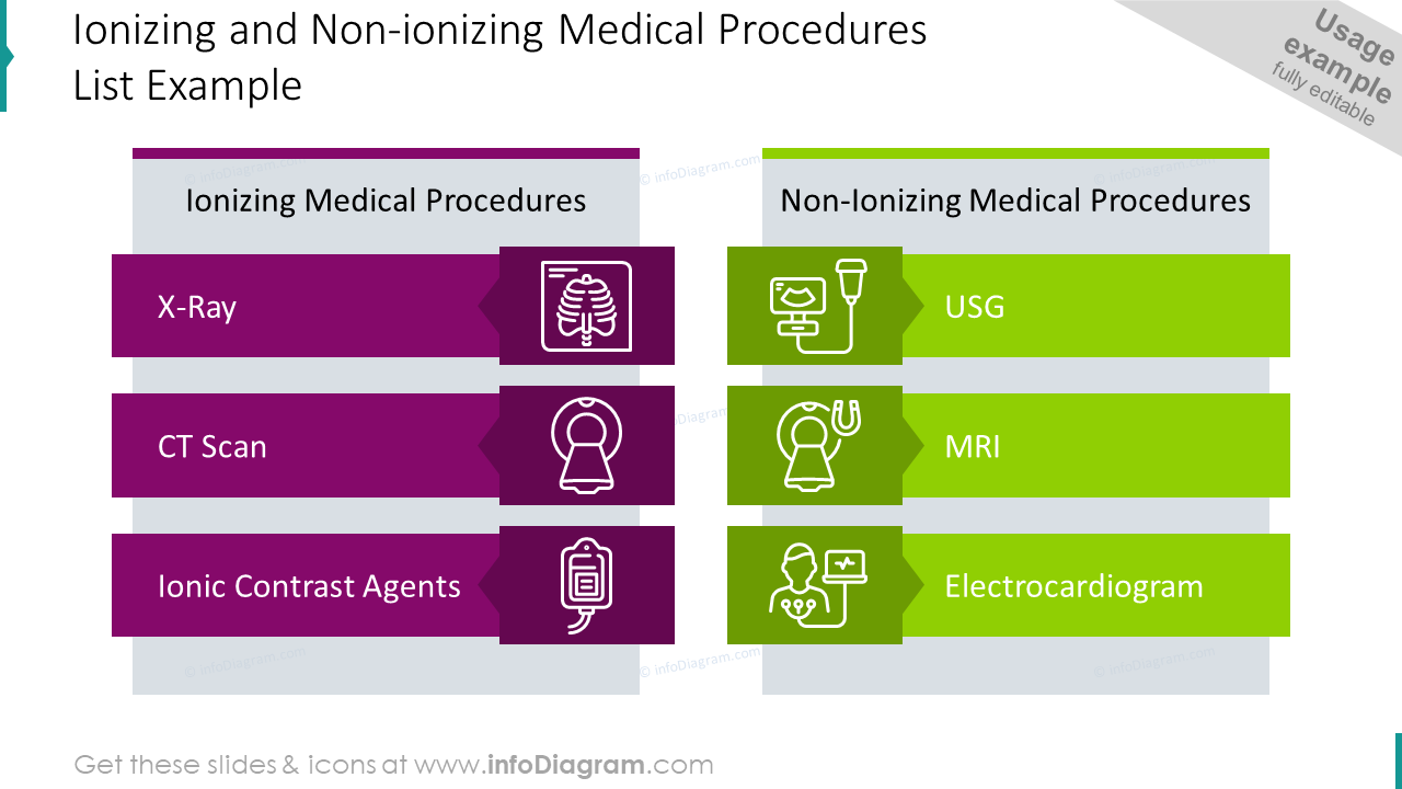 Ionizing and non-ionizing medical procedures list