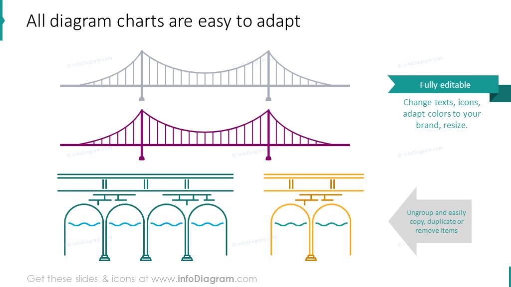 Editability of bridge diagrams